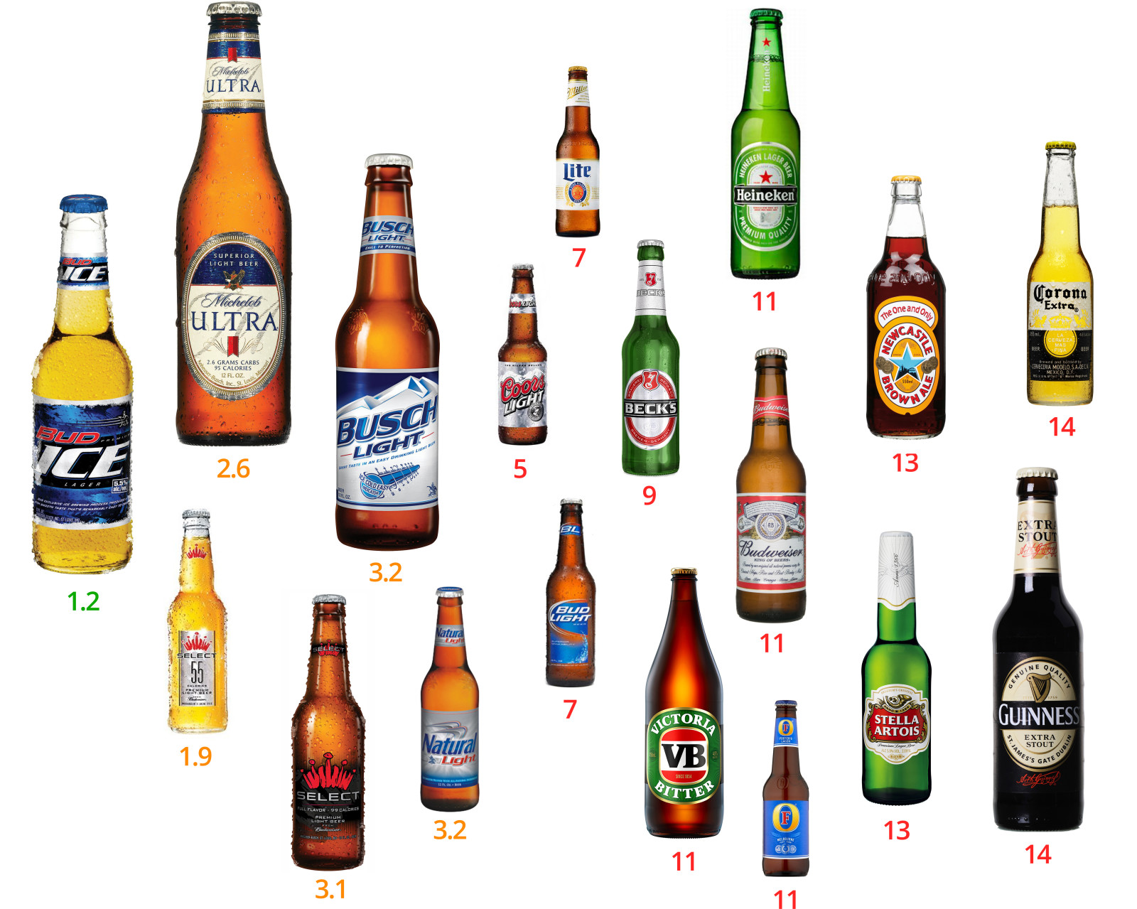 Low-carb beers